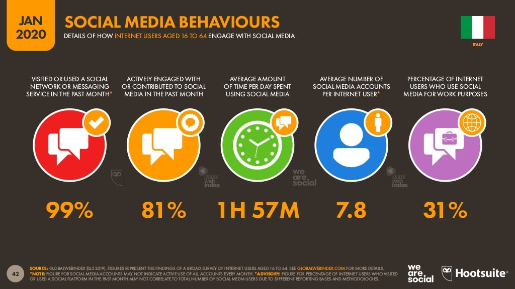 Un schermata dell'annuale ricerca di We are social sull'utilizzo dei social media